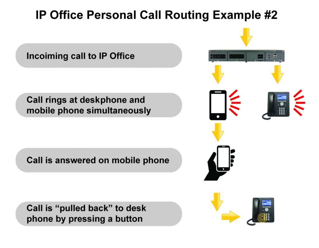 Advanced Voip Solutions An Overview Mobile Phone Application